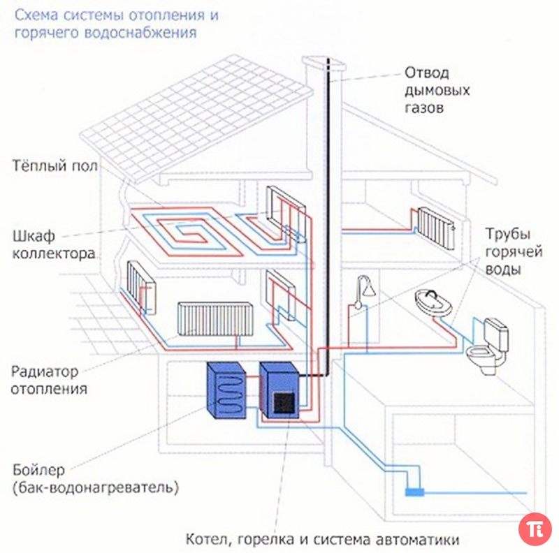 Бачки открытого типа - емкость, дно которой соединено с трубой отопительной системы, здесь в нижележащие радиаторы...